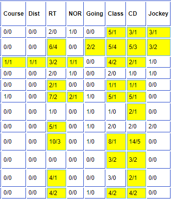 8 Columns of dob form